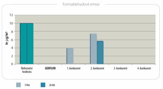 Gerflor formaldehyd